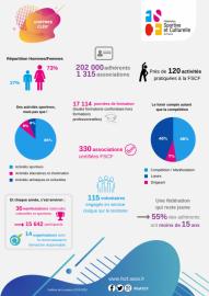 FSCF_CR-CD-assos-la-nouvelle-infographie-des-chiffres-clés-est-disponible