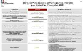 Tableau des décisions sanitaires gouvernementales