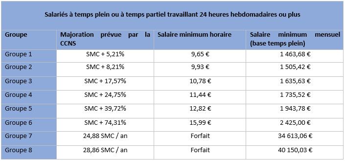 Hausse du salaire minimum conventionnel dans le sport fscf - Grille de salaire educateur specialise ...